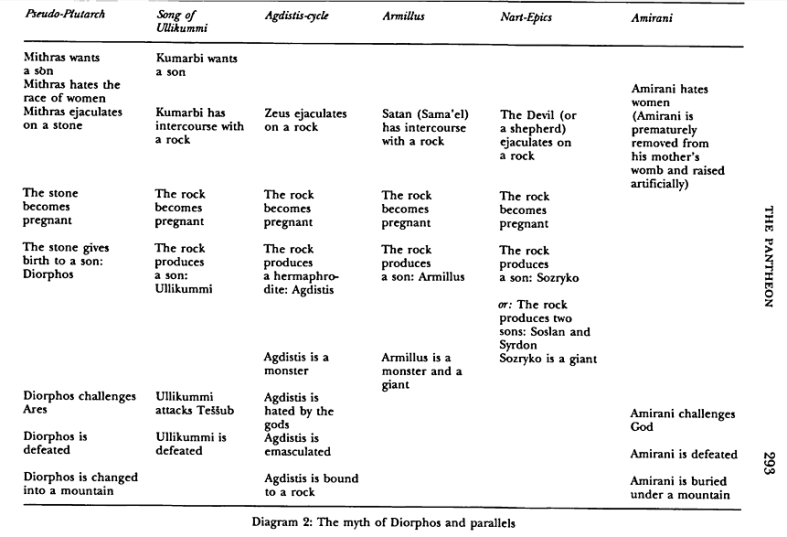 traditions-of-the-magi-chart-showing-other-cultures-where-a-supreme-god-beget-a-son-from-a-rock-small.png