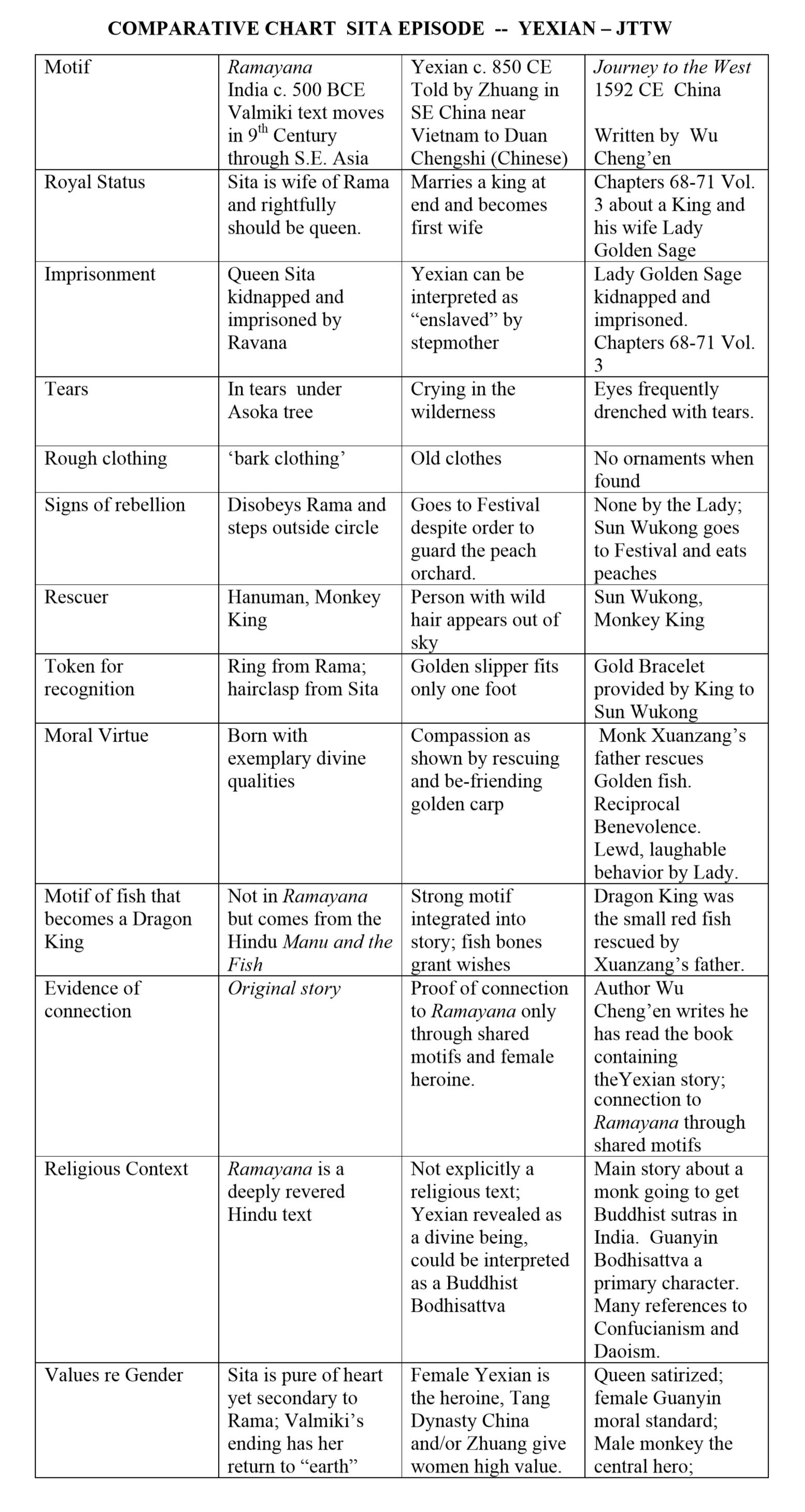 SITA - YEXIAN - JTTW QUEEN Chart