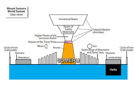 Sumeru World System - Sideview small
